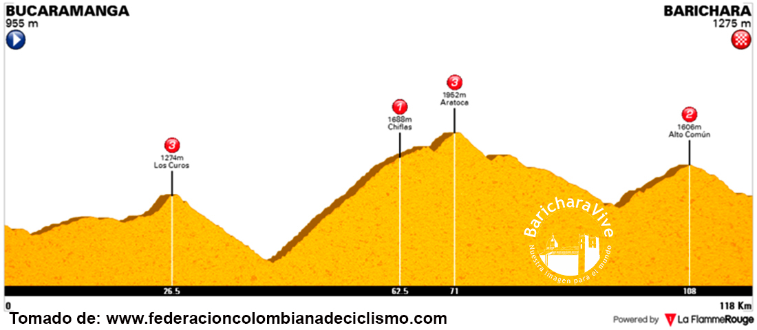 alimetria-etapa-bucaramanga-barichara-5a-etapa