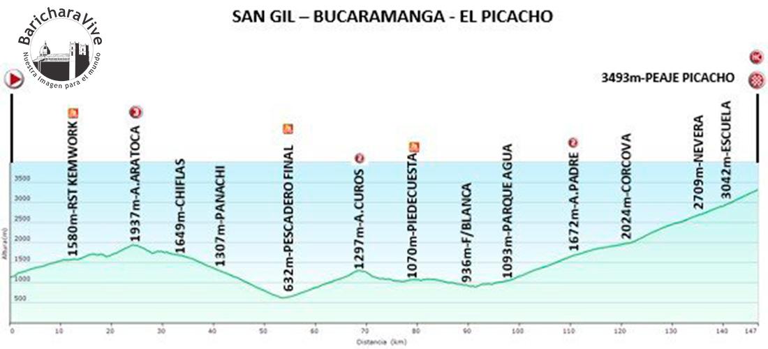 recorrido-vuelta-a-colombia-bicicleta-2018-etapa-9-barichara-Bucaramanga-picacho