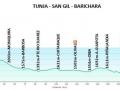 recorrido-vuelta-a-colombia-bicicleta-2018-etapa-8-tunja-barichara